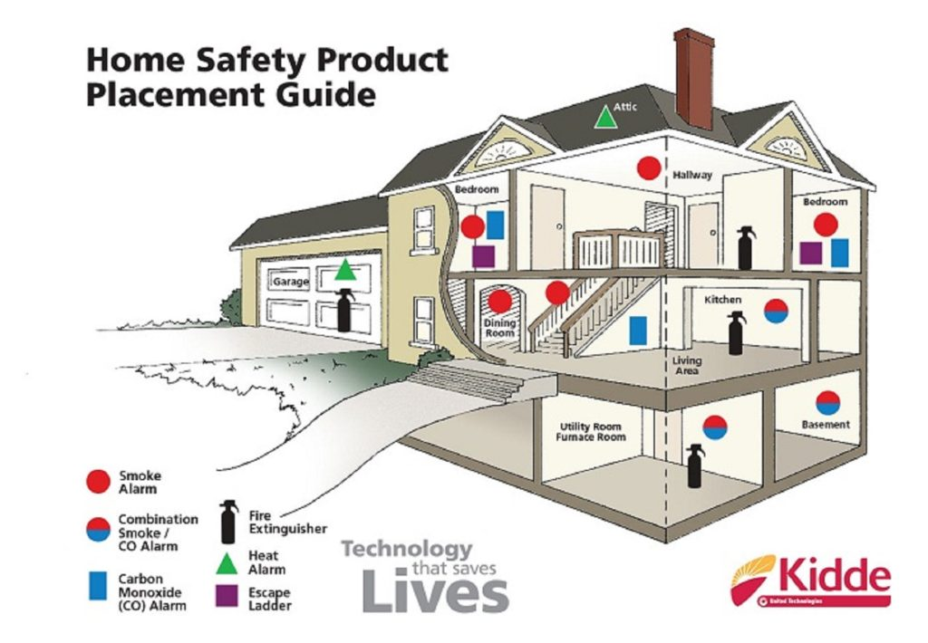 fire and gas safety